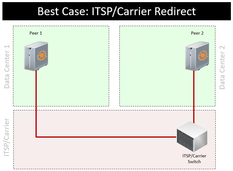 Call continuity best case