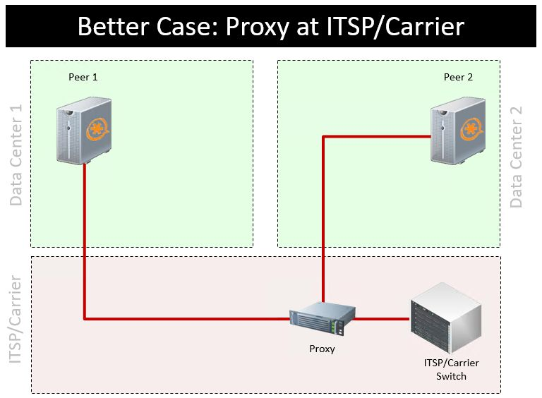 Call continuity better case