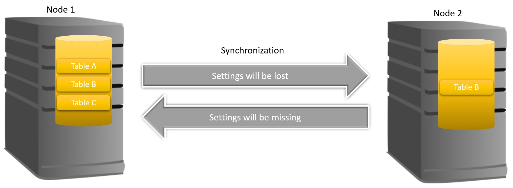 FreePBX Synchronization